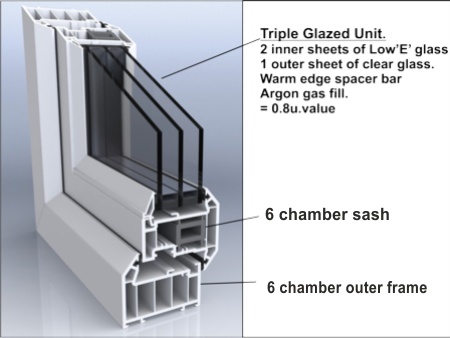 Cost Of Double Glazing A  Bed House